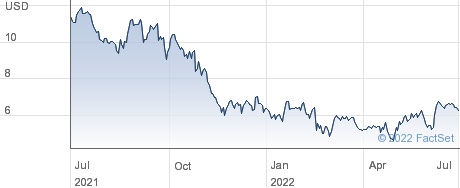 Paya Holdings Inc performance chart
