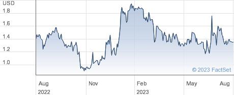Adagene Inc performance chart