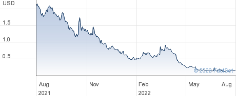 COMSovereign Holding Corp performance chart