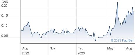 GlobalBlock Digital Asset Trading Ltd performance chart
