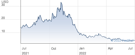 Matterport Inc performance chart