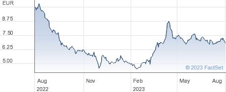 Nyxoah SA performance chart