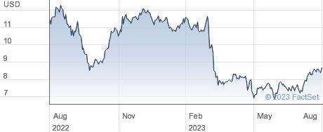 Pactiv Evergreen Inc performance chart