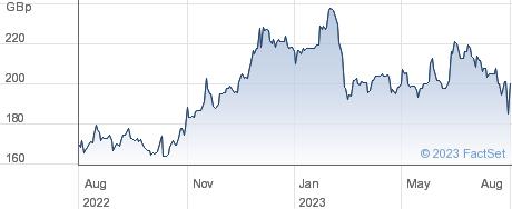 FONIX MOB. performance chart