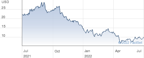 Palantir Technologies Inc performance chart