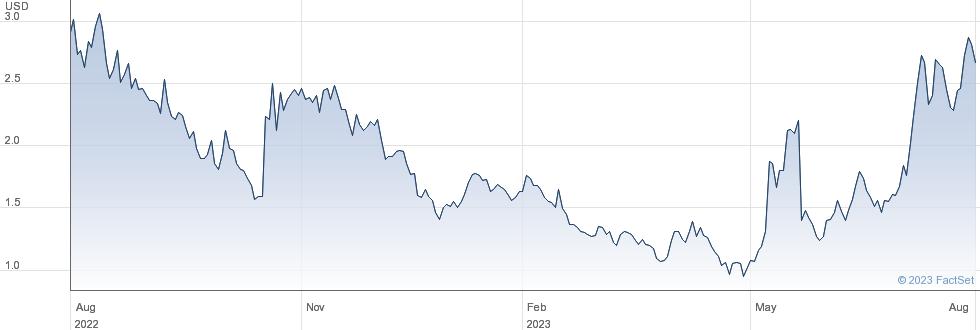 Microvast Holdings Inc performance chart