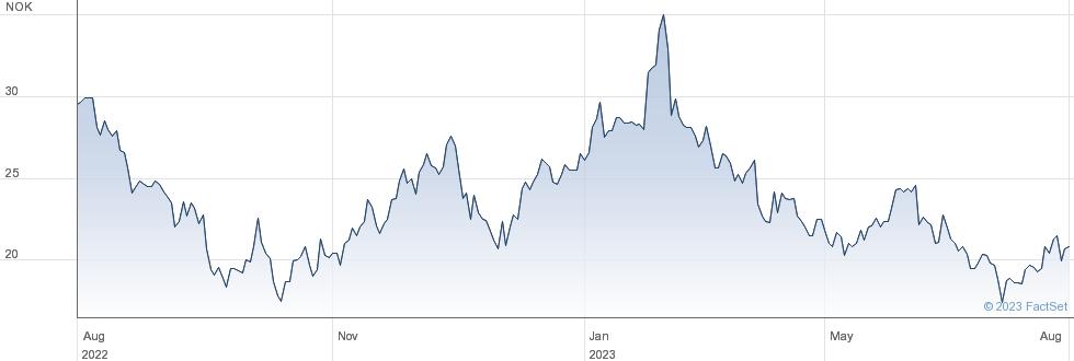 Hexagon Purus ASA performance chart