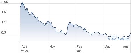 Xos Inc performance chart