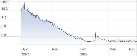 Clever Leaves Holdings Inc performance chart