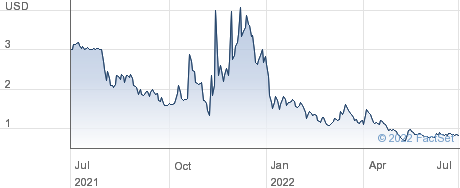 Petros Pharmaceuticals Inc performance chart