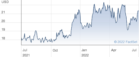 CTO Realty Growth Inc (Maryland) performance chart