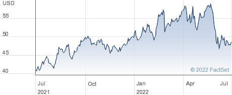 DT Midstream Inc performance chart
