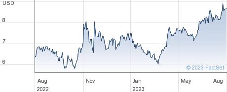 Companhia Paranaense de Energia performance chart