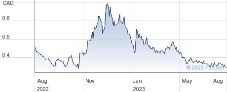 Zacatecas Silver Corp performance chart