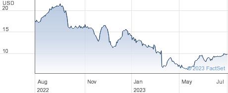 Capital Senior Living Corp performance chart