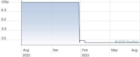 GLOBAL INVA performance chart