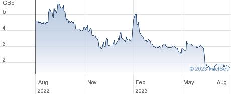 EAST STAR RESO performance chart
