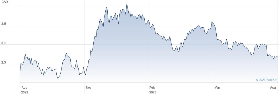 I-80 Gold Corp performance chart