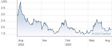 MarketWise Inc performance chart