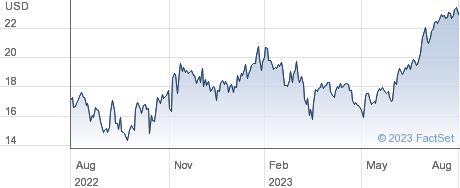 TimkenSteel Corp performance chart