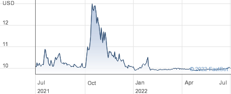 Concord Acquisition Corp performance chart