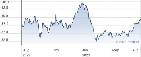 Fidelity National Financial Inc performance chart