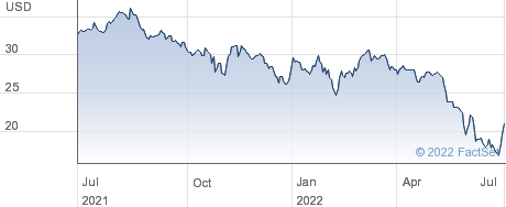 Argentina, Republic of (Government) performance chart
