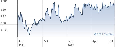 Cohn Robbins Holdings Corp performance chart