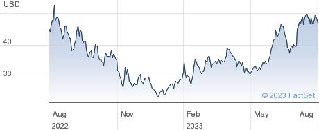 DigitalOcean Holdings Inc performance chart
