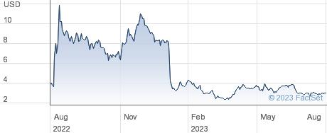 Bioatla Inc performance chart