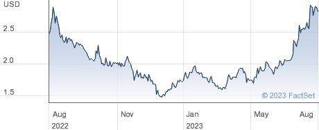 Data Storage Corp performance chart