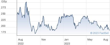 BRIDGEPOINT performance chart
