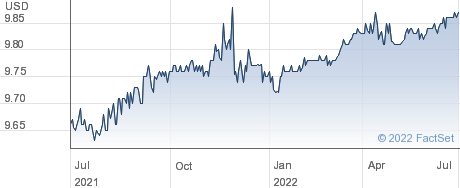 Healthcare Services Acquisition Corp performance chart