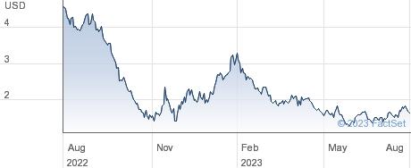 Lufax Holding Ltd performance chart