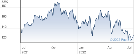 Nordnet AB (publ) performance chart