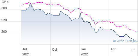 RIVER MERC RED performance chart