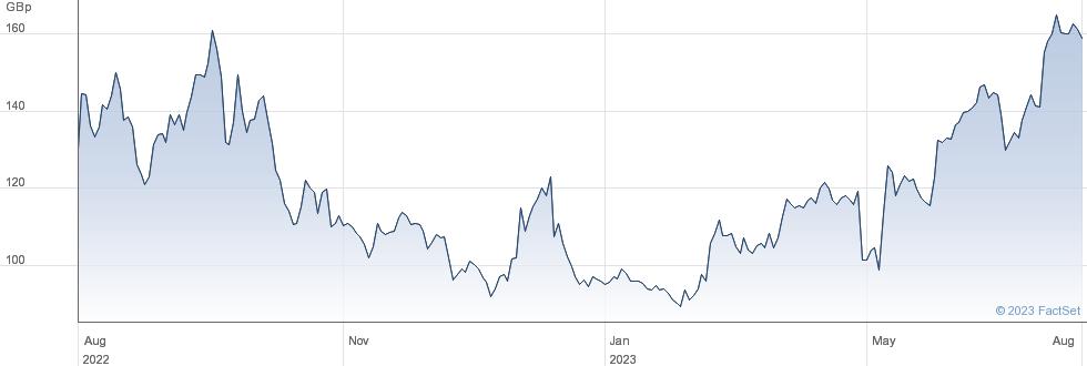 ALPHAWAVE IP performance chart