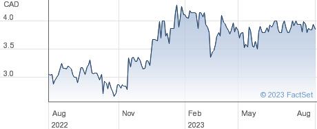 Pinetree Capital Ltd performance chart