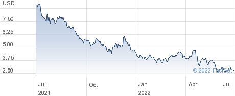 Nautilus Biotechnology Inc performance chart