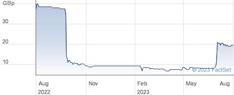 GLANTUS HLD performance chart