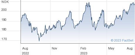 DNB Bank ASA performance chart