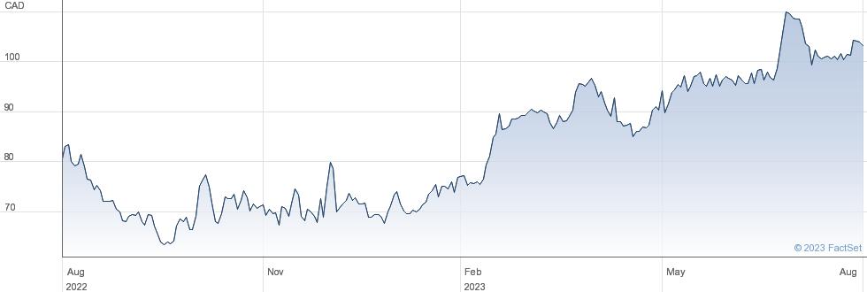 Topicus.com Inc performance chart