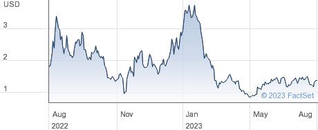 Porch Group Inc performance chart