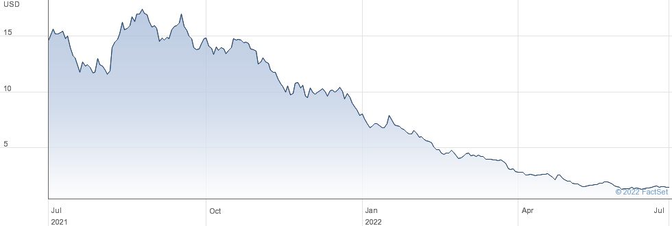 Vincerx Pharma Inc performance chart