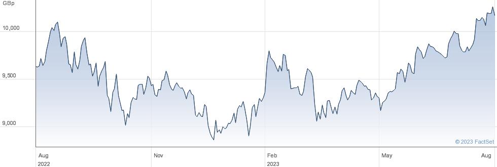 XUSA performance chart