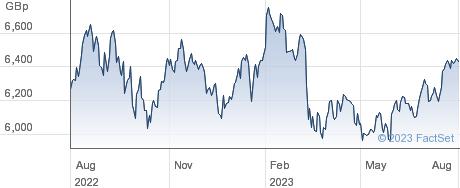 XS&P500 EW performance chart