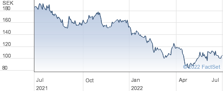 Bactiguard Holding AB performance chart