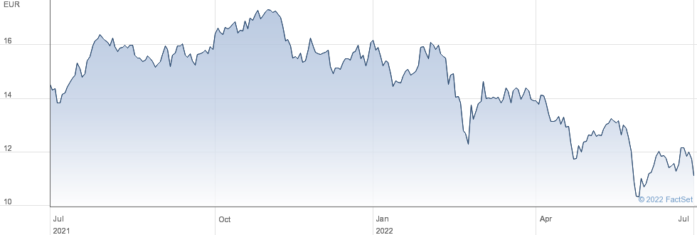 FinecoBank Banca Fineco SpA performance chart