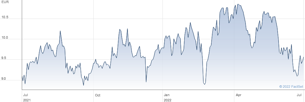 MERLIN Properties SOCIMI SA performance chart