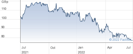 EPWIN GRP performance chart